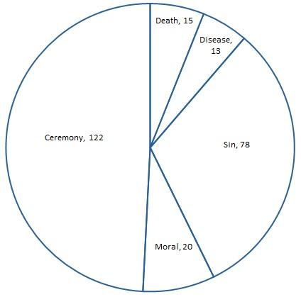 torah-pie-chart
